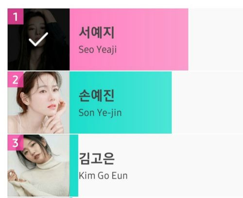 "APAN Star Awards 2020: Son Ye Jin lost the 'APAN 2020' award to Seo Ye Ji, Seo Ye Ji officially won the ""Most Favorite Actress"" award. 1"