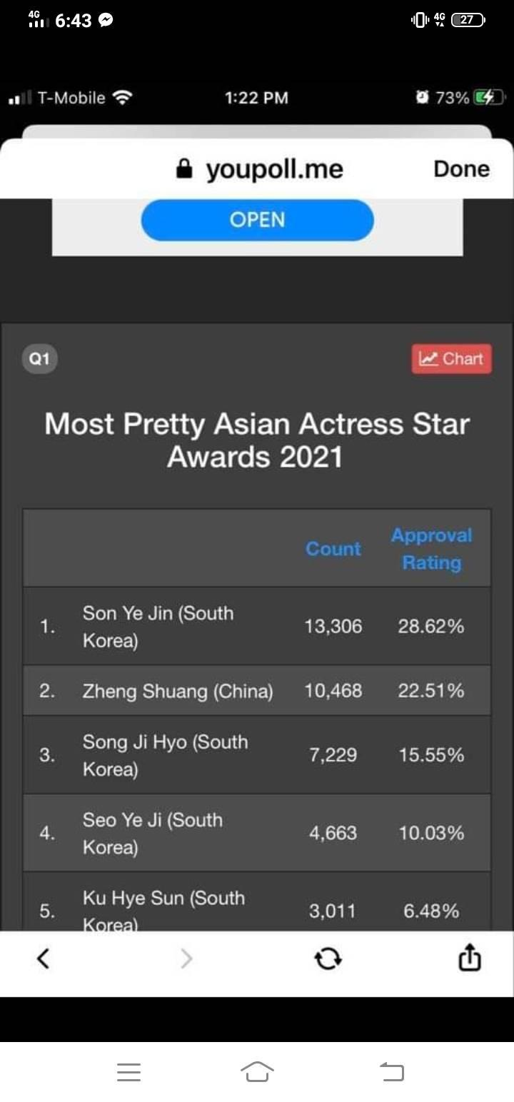 HOT- Hyun Bin being Top 1 is now considered as Asian Most Handsome Actor, Son Ye Jin also leads Most Pretty Asian Actress !! 1