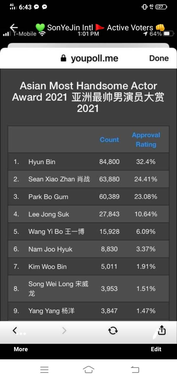 HOT- Hyun Bin being Top 1 is now considered as Asian Most Handsome Actor, Son Ye Jin also leads Most Pretty Asian Actress !! 2
