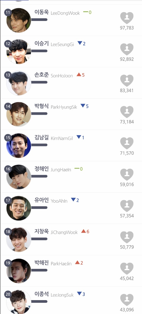 The top 20 hottest Korean actors in February were announced: Lee Min Ho ranked No. 1, Yoo Seung Ho, Lee Joon Gi, and Hyun Bin are all in the Top 10! 9