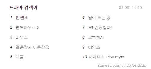 Daum Data Results (March 8)