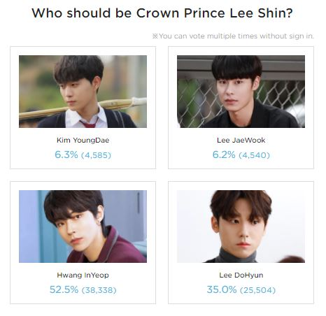 Crown Prince Voting Poll Result