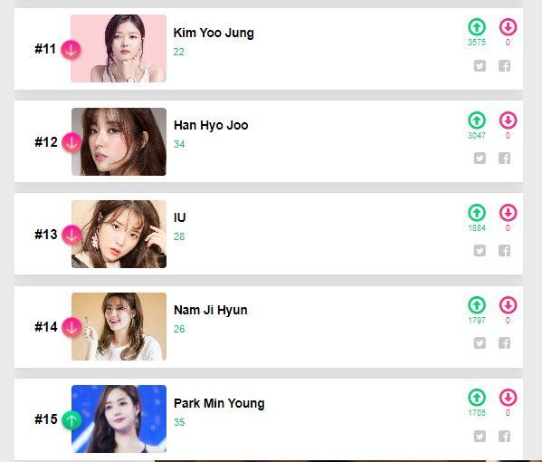 Top 20 Popular and Most Beautiful Korean Actresses