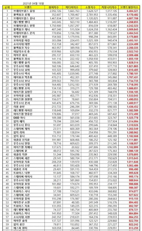Individual Girl Group Members in April Brand Reputation Ranking