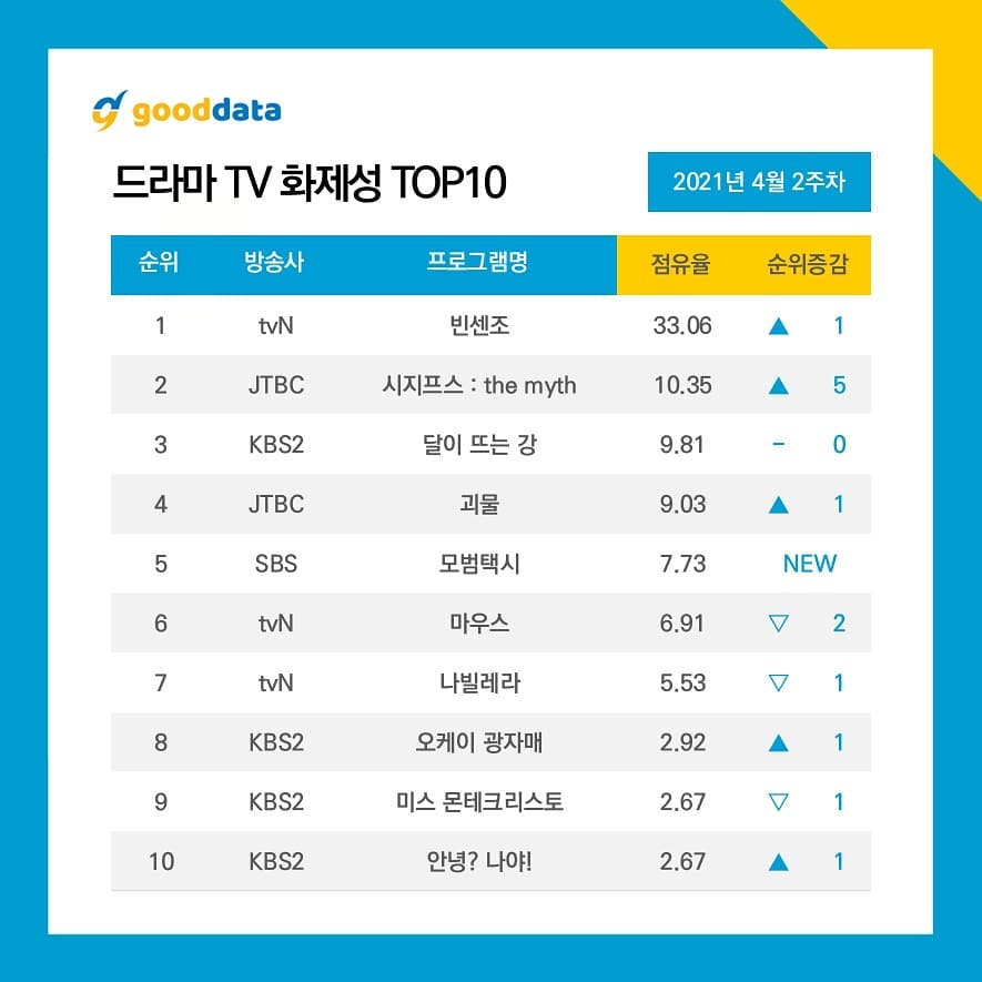 Song Joong Ki along with Jeon Yeo Bin and Vincenzo rise to No. 1 on top 10 actors and dramasthat generated the most buzz this week ! 1