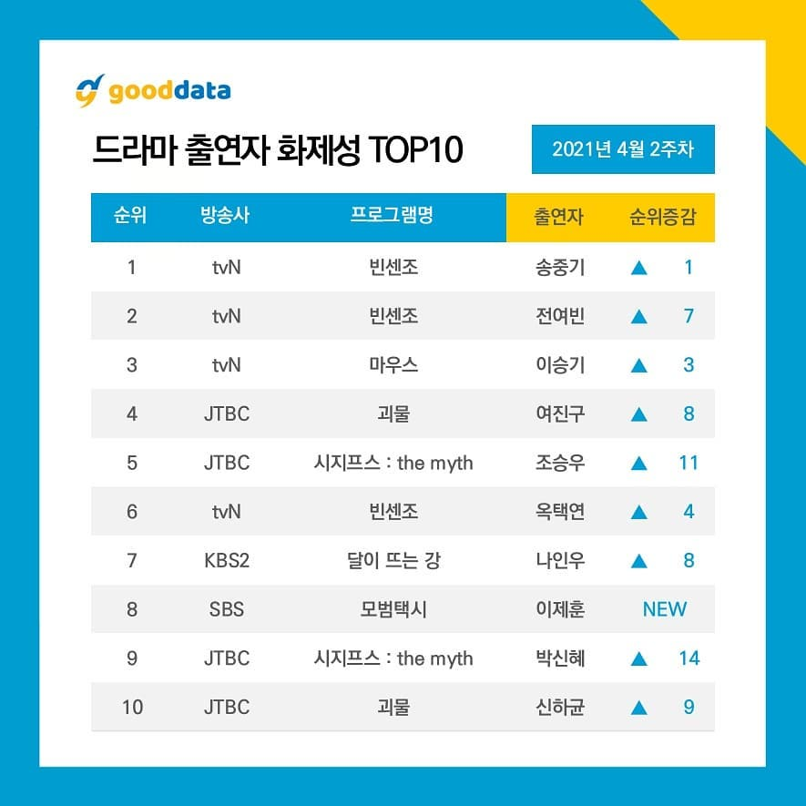 Song Joong Ki along with Jeon Yeo Bin and Vincenzo rise to No. 1 on top 10 actors and dramasthat generated the most buzz this week ! 2