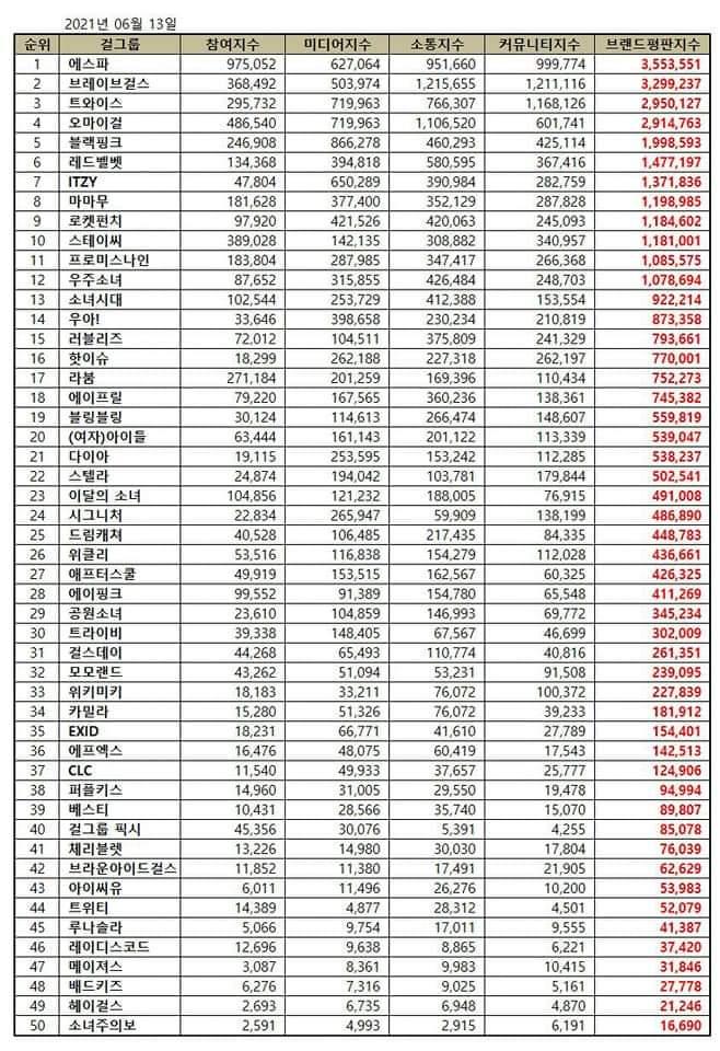 Top K-pop Girl Group In June Brand Reputation Ranking