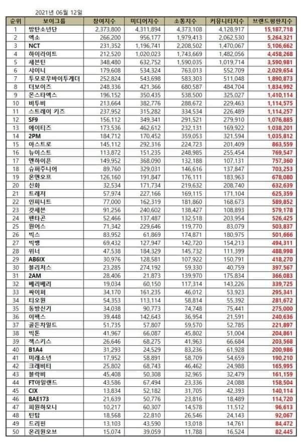 Top 30 Kpop Boy Group in June Brand Reputation Rankings