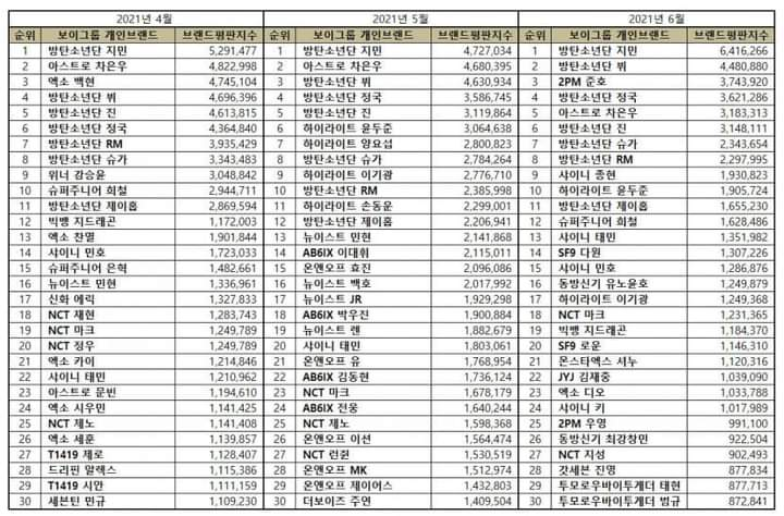 Top 30 Individual Boy Group Members in June Brand Reputation Rankings