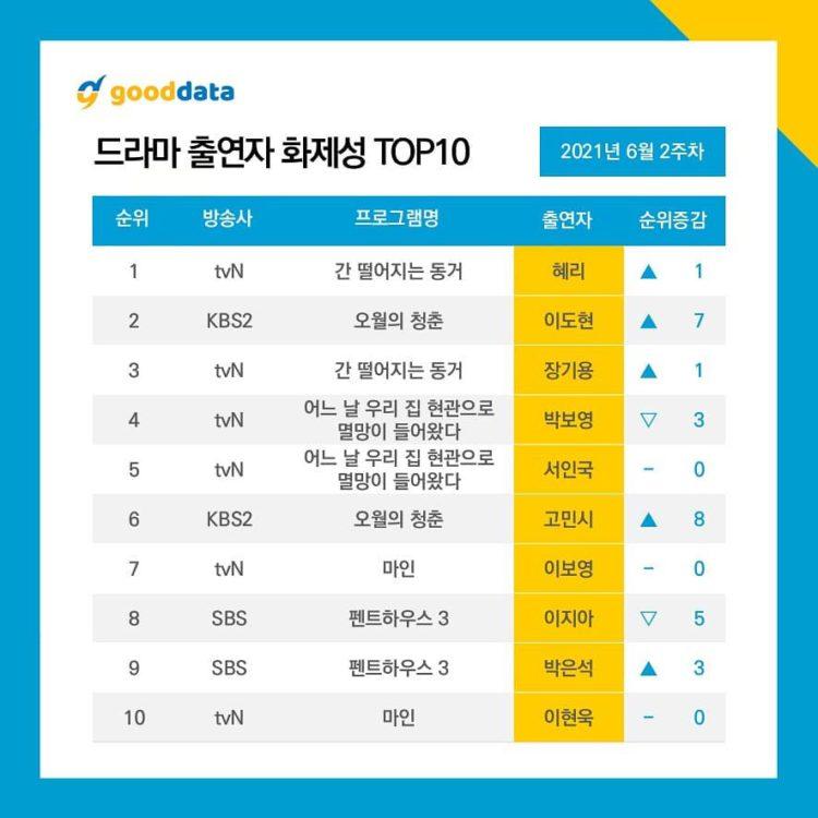 Top 10 Trending Korean Drama Actor/Cast ( 2nd Week of June Data Results)