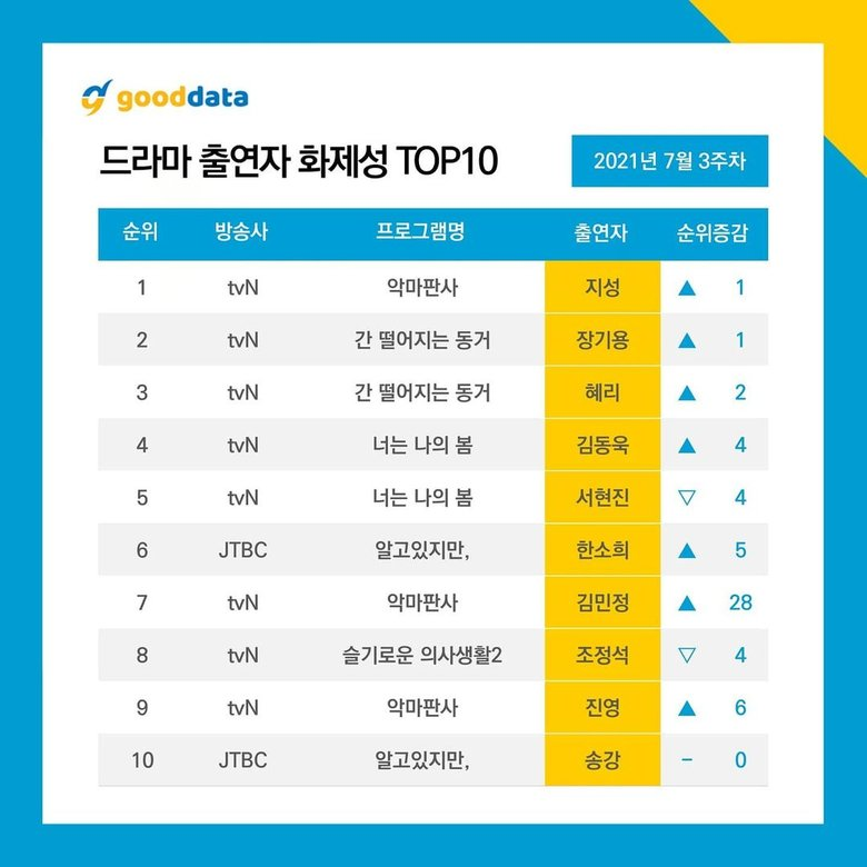 Top 10 Trending Actors/Actress in South Korea Based on Good Data Results (3rd Week of July 2021)