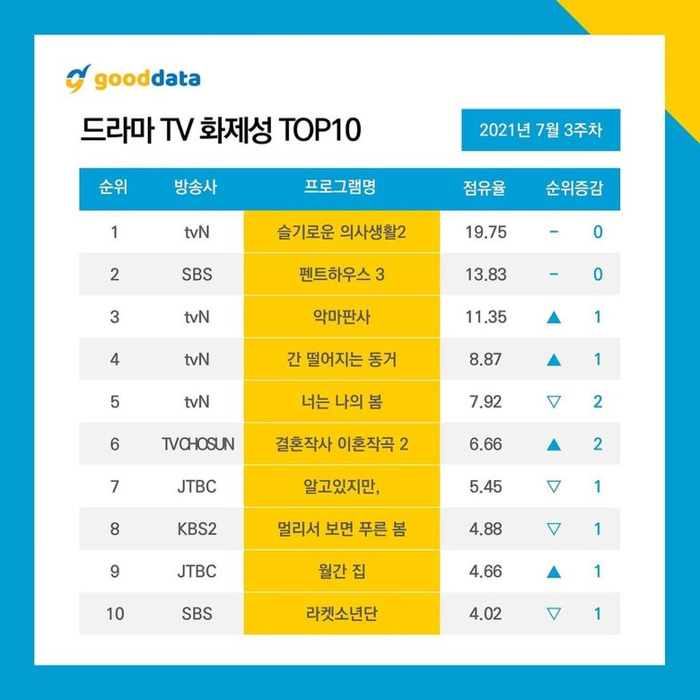 Top 10 Trending Dramas in South Korea Based on Good Data Results (3rd Week of July 2021)