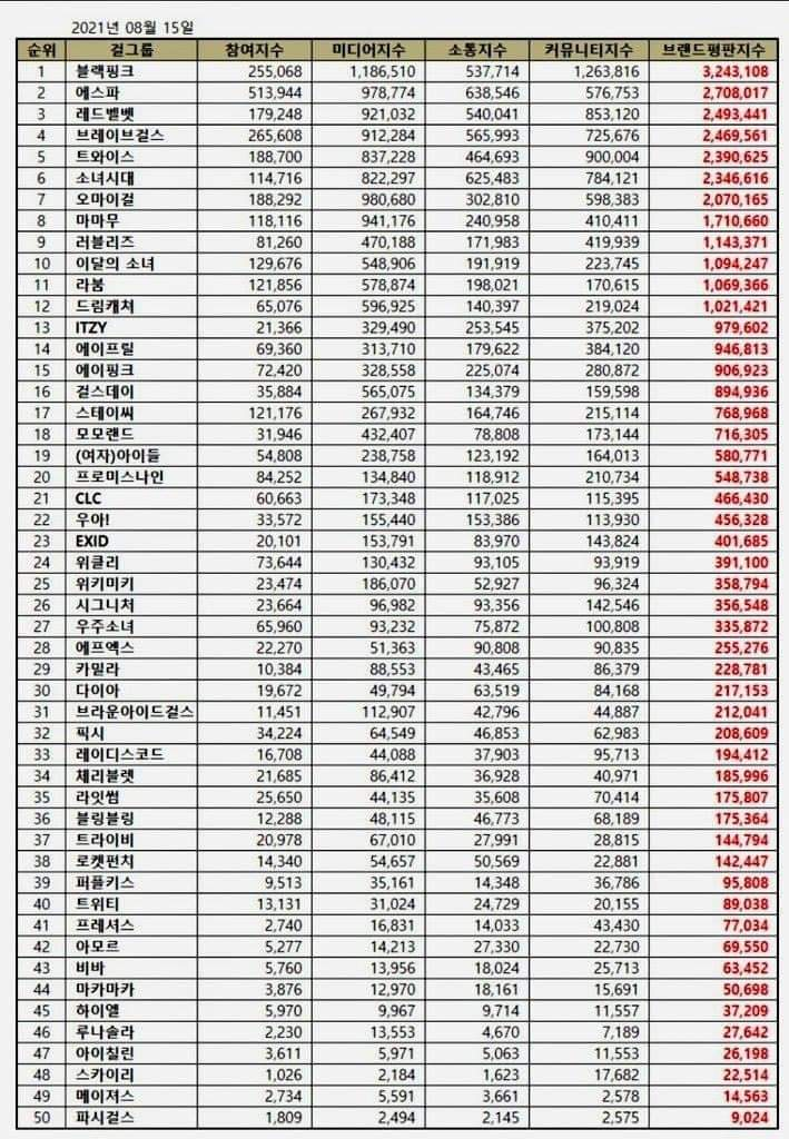 TOP 30 Kpop Girl Group for August Brand Reputation Ranking