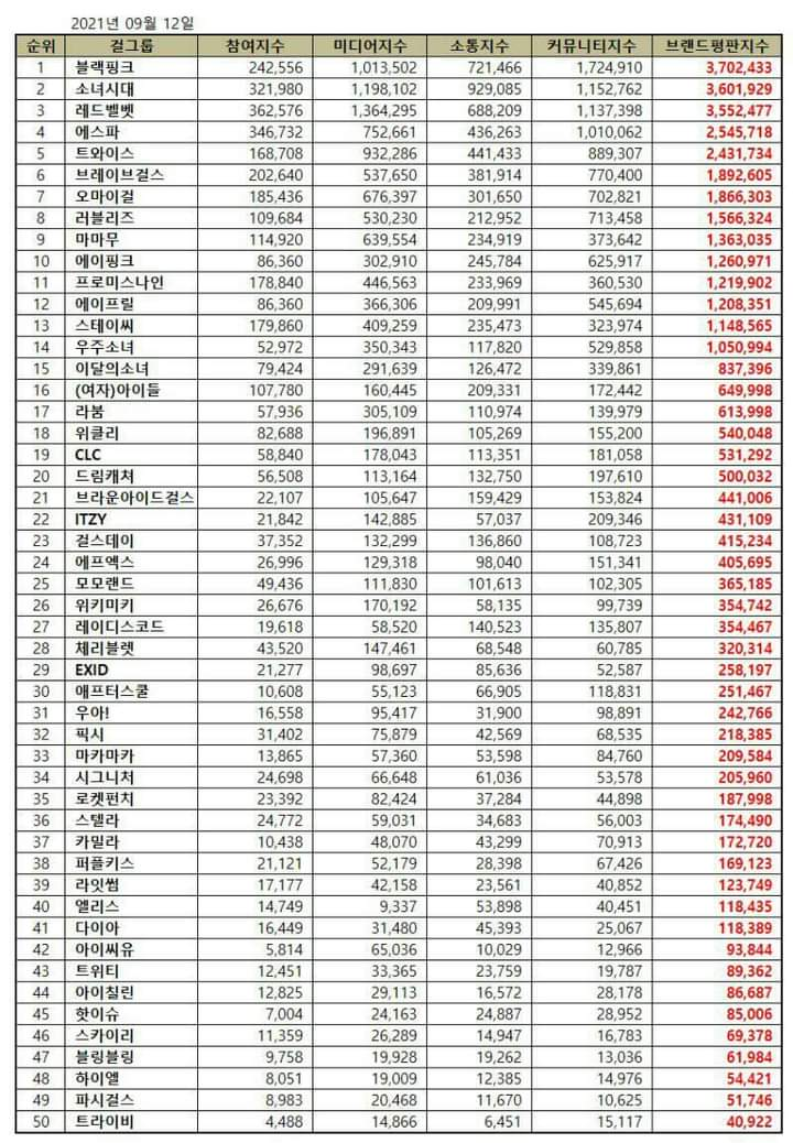 Checkout The Top 30 Most Popular Girl Group Based on Brand Reputation Rankings for September