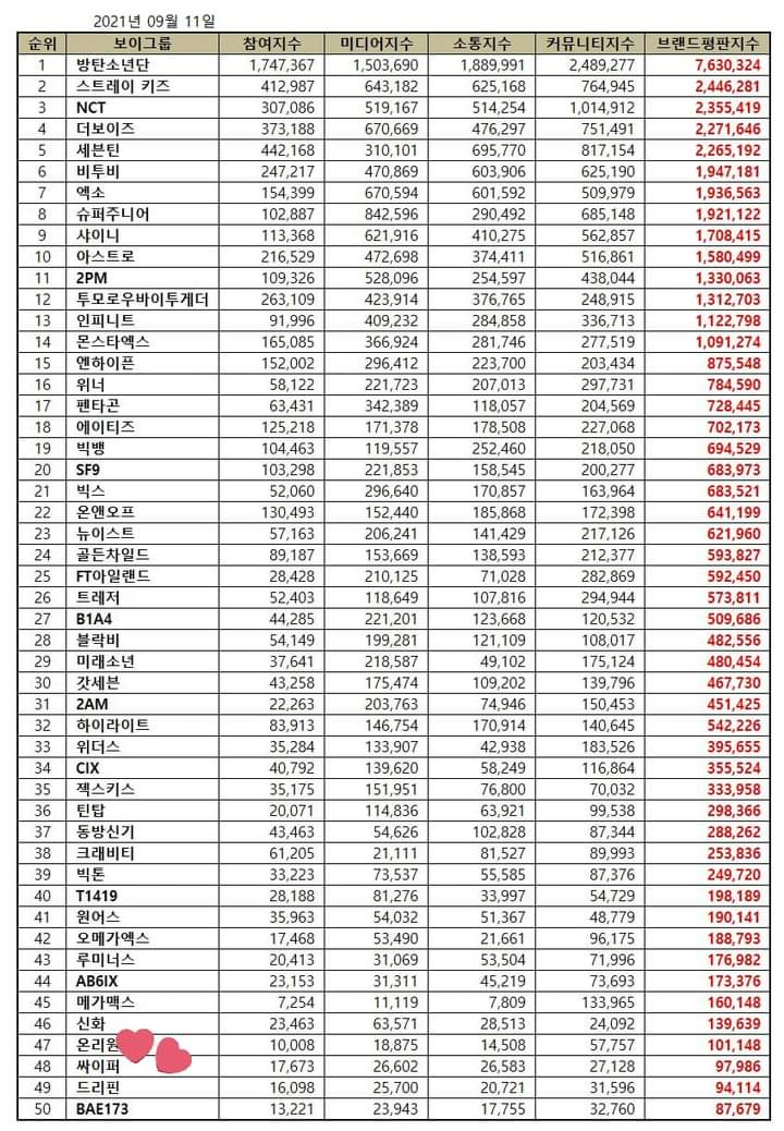 Checkout The Top 30 Most Popular Boy Group Based on Brand Reputation Rankings for September