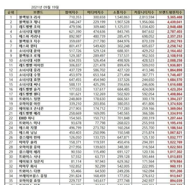 BLACKPINK's Lisa , BLACKPINK's Jennie and Red Velvet's Joy Hailed as Top Individual Girl Group Members in September Brand Reputation Ranking