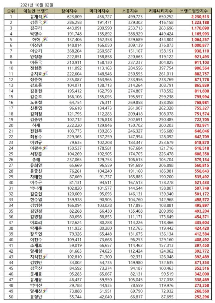 Top 30 Popular Korean Stars Who Are Included in October Variety Star Brand Reputation Rankings
