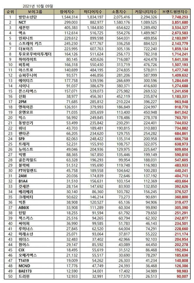 Checkout The Top 30 Most Popular Boy Group Based on Brand Reputation Rankings for October