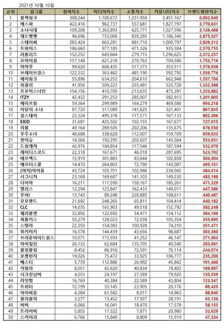 Checkout The Top 30 Most Popular Kpop Girl Group Based on Brand Reputation Rankings for October
