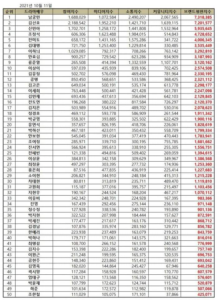 Check out the Top 30 Korean Actor/Actor with the highest brand reputation indexes for the month of October